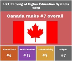 Canada Ranks #7 Overall